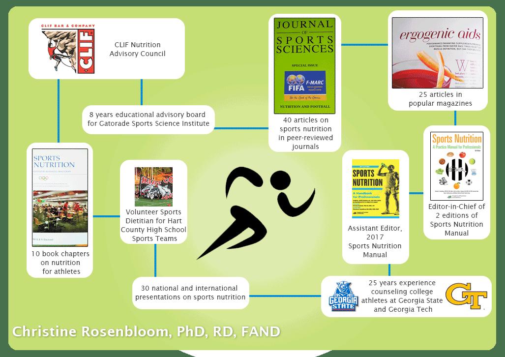Sports Nutrition Christine Rosenbloom Phd Rd Fand