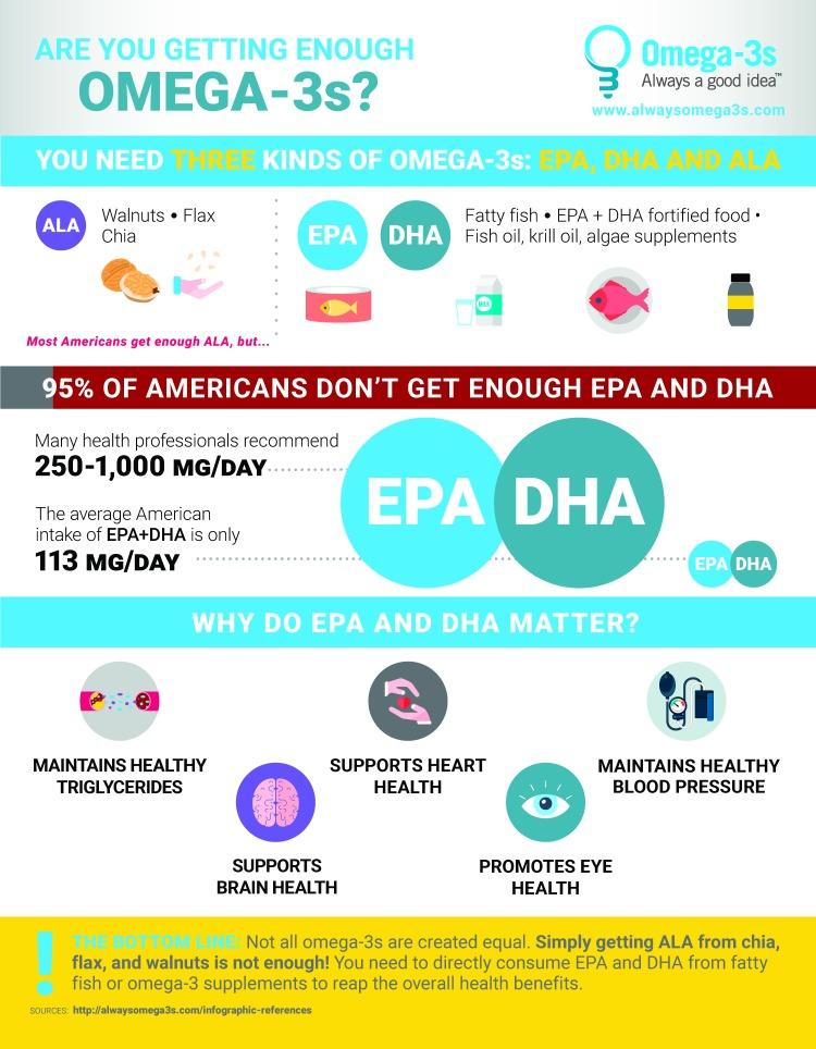 ALA-EPA-DHA-infographic