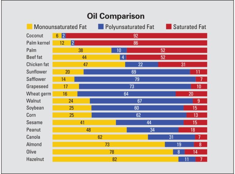oil-comparison-chart